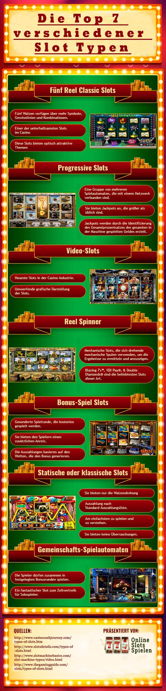 Top 7 Verschiedene Slot-Arten infographic
